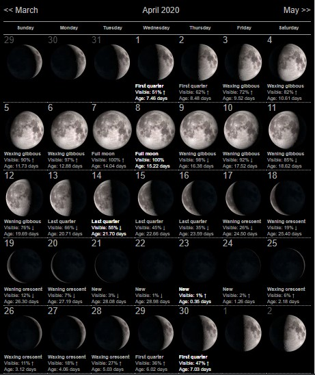 April 2020 Moon Phases Template