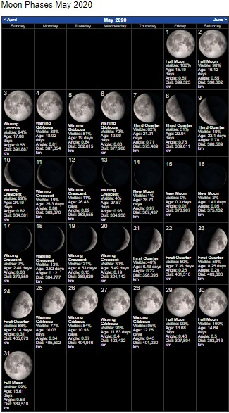 Moon Phases Calendar of May 2020