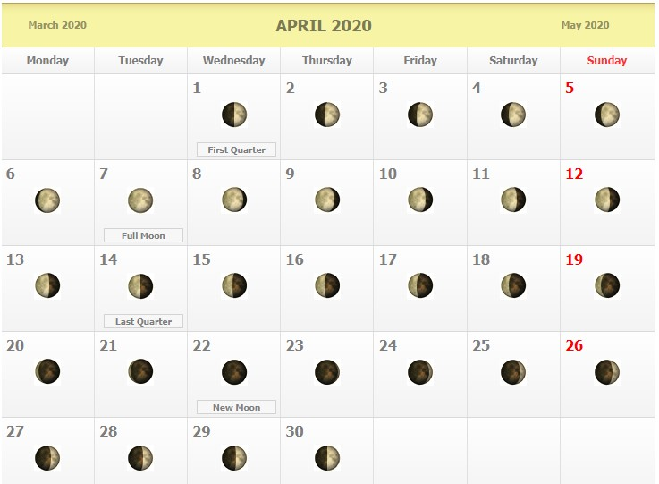 Moon phases april 2020